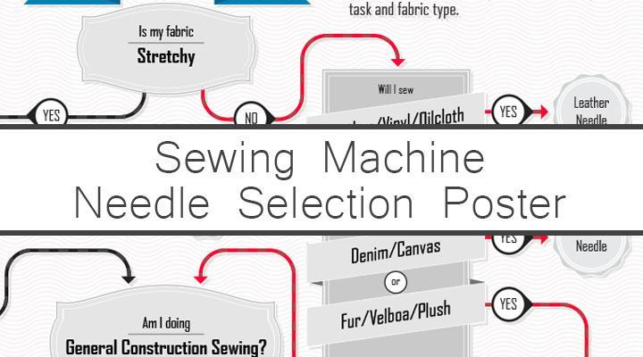 Sewing Machine Needle Infographic