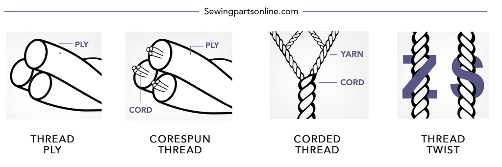 Thread Mastery A Guide To Understanding Thread Sewing Parts Classy Sewing Machine Thread Types